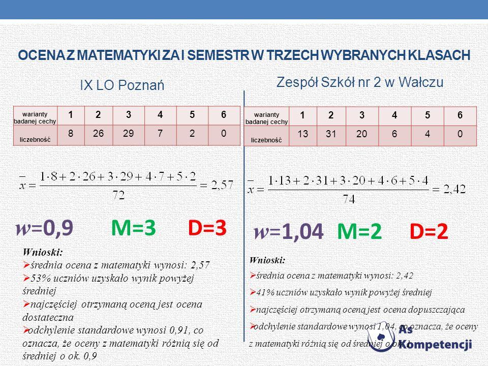 OCENA Z MATEMATYKI ZA I SEMESTR W TRZECH WYBRANYCH KLASACH IX LO Poznań Zespół Szkół nr 2 w Wałczu warianty badanej cechy 123456 liczebność 82629720 M=3D=3 w =0,9 Wnioski: średnia ocena z matematyki wynosi: 2,57 53% uczniów uzyskało wynik powyżej średniej najczęściej otrzymaną oceną jest ocena dostateczna odchylenie standardowe wynosi 0,91, co oznacza, że oceny z matematyki różnią się od średniej o ok.