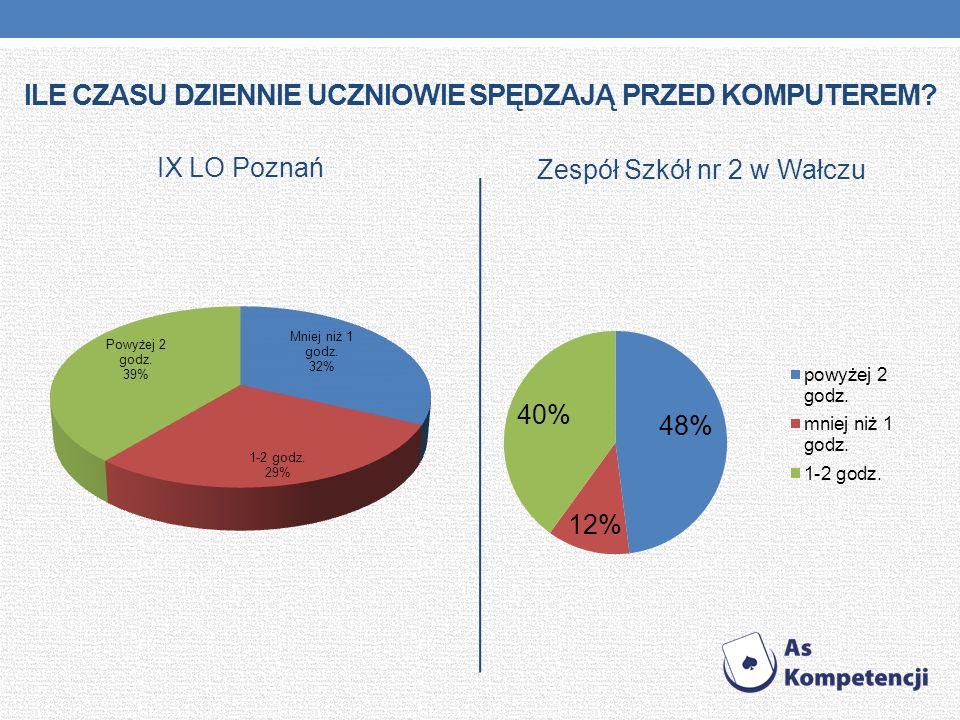 ILE CZASU DZIENNIE UCZNIOWIE SPĘDZAJĄ PRZED KOMPUTEREM? IX LO Poznań Zespół Szkół nr 2 w Wałczu