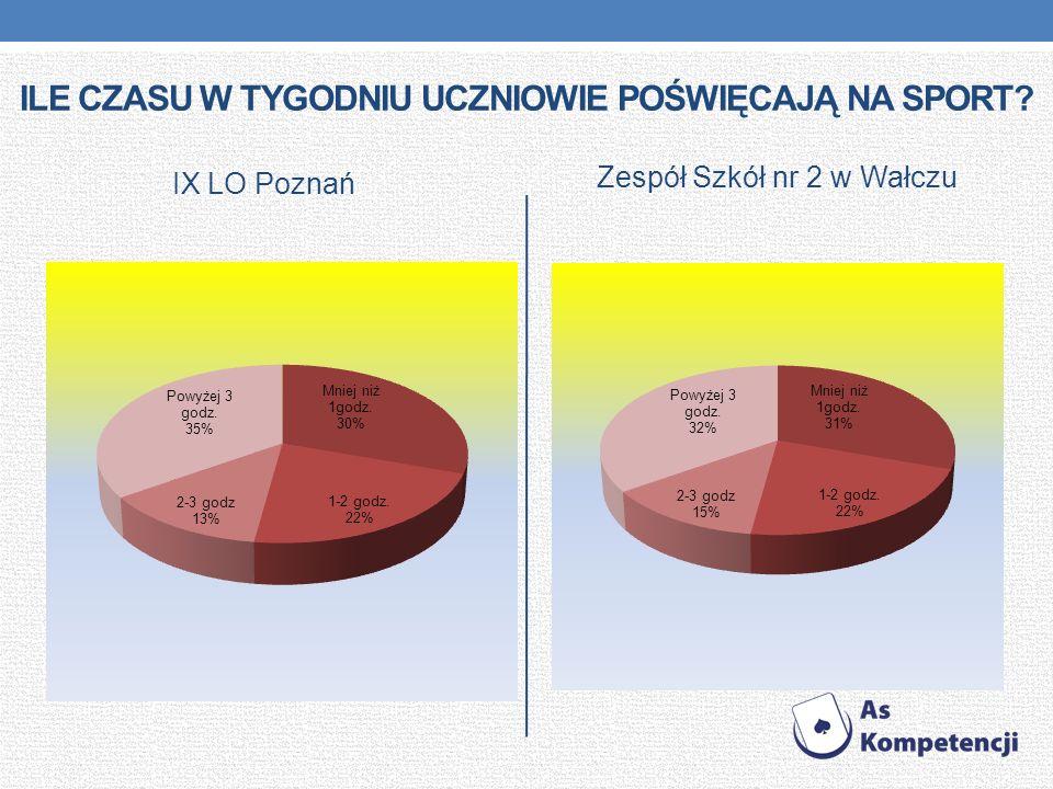 ILE CZASU W TYGODNIU UCZNIOWIE POŚWIĘCAJĄ NA SPORT? IX LO Poznań Zespół Szkół nr 2 w Wałczu
