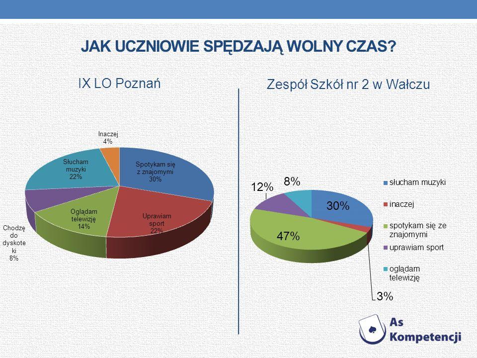 JAK UCZNIOWIE SPĘDZAJĄ WOLNY CZAS? IX LO Poznań Zespół Szkół nr 2 w Wałczu