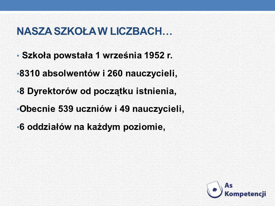 NASZA SZKOŁA W LICZBACH… Szkoła powstała 1 września 1952 r.