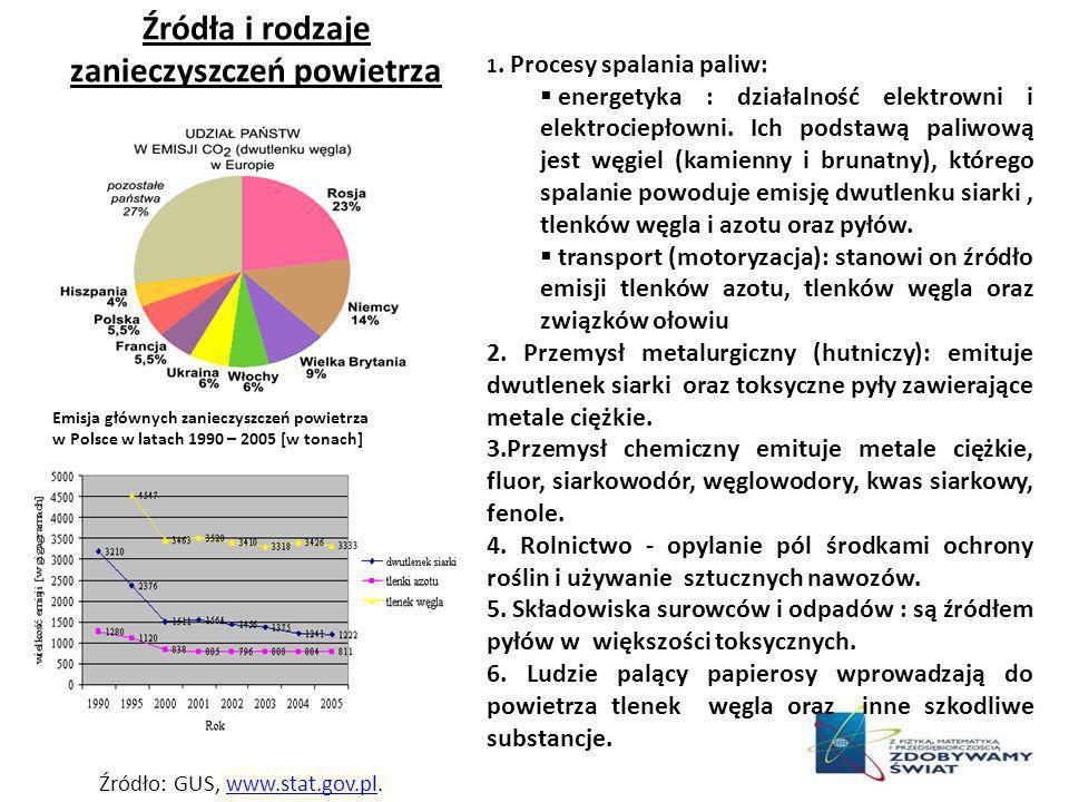 Źródła i rodzaje zanieczyszczeń powietrza Emisja głównych zanieczyszczeń powietrza w Polsce w latach 1990 – 2005 [w tonach] Źródło: GUS, www.stat.gov.