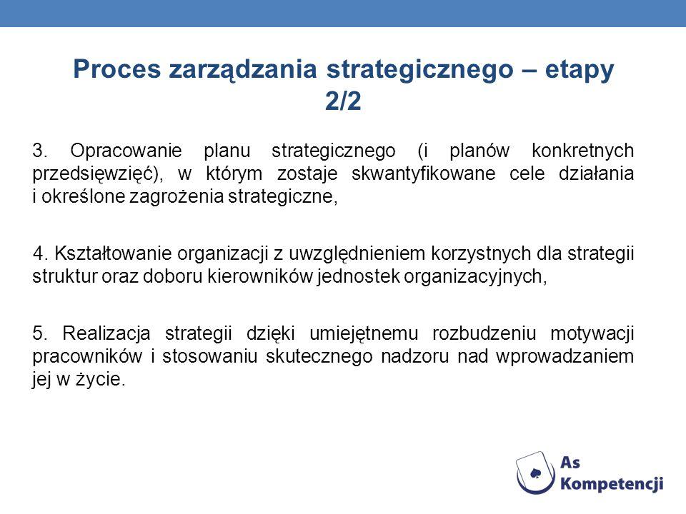 Proces zarządzania strategicznego – etapy 2/2 3. Opracowanie planu strategicznego (i planów konkretnych przedsięwzięć), w którym zostaje skwantyfikowa