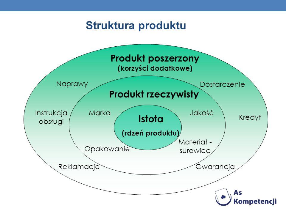 Struktura produktu Produkt poszerzony (korzyści dodatkowe) Produkt rzeczywisty Istota (rdzeń produktu) Naprawy Instrukcja obsługi ReklamacjeGwarancja Kredyt Dostarczenie Marka Materiał - surowiec Opakowanie Jakość