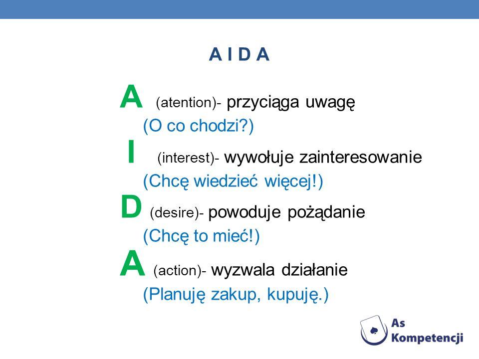 A I D A A (atention)- przyciąga uwagę (O co chodzi ) I (interest)- wywołuje zainteresowanie (Chcę wiedzieć więcej!) D (desire)- powoduje pożądanie (Chcę to mieć!) A (action)- wyzwala działanie (Planuję zakup, kupuję.)