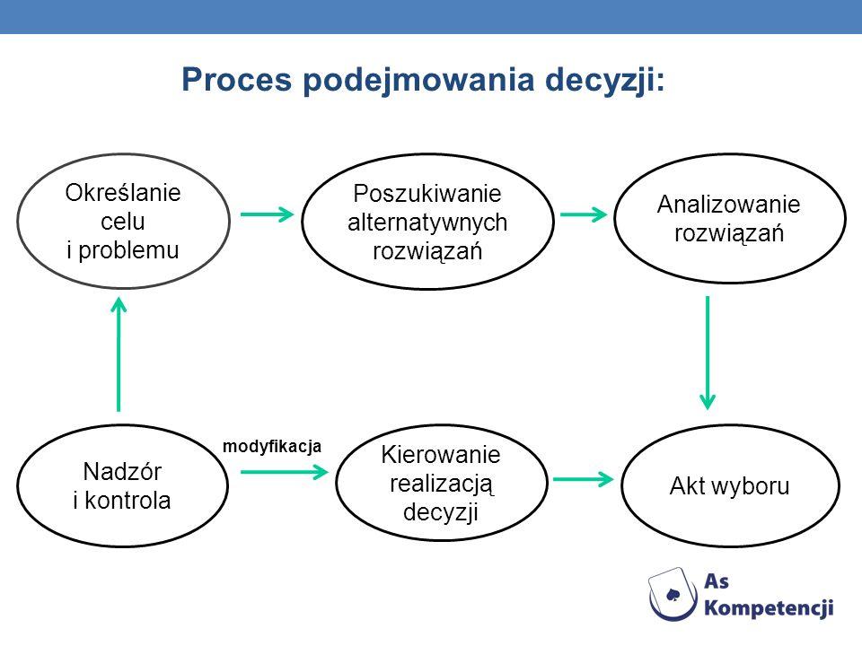 Proces podejmowania decyzji: Określanie celu i problemu Poszukiwanie alternatywnych rozwiązań Analizowanie rozwiązań Nadzór i kontrola Kierowanie realizacją decyzji Akt wyboru modyfikacja