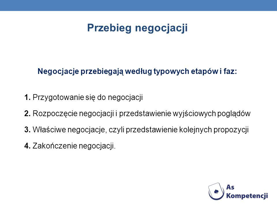 Przebieg negocjacji Negocjacje przebiegają według typowych etapów i faz: 1. Przygotowanie się do negocjacji 2. Rozpoczęcie negocjacji i przedstawienie