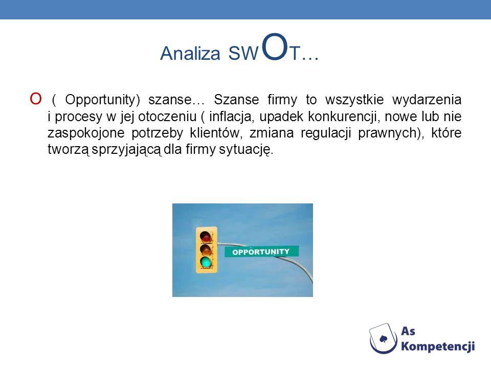Analiza SW O T… O ( Opportunity) szanse… Szanse firmy to wszystkie wydarzenia i procesy w jej otoczeniu ( inflacja, upadek konkurencji, nowe lub nie z