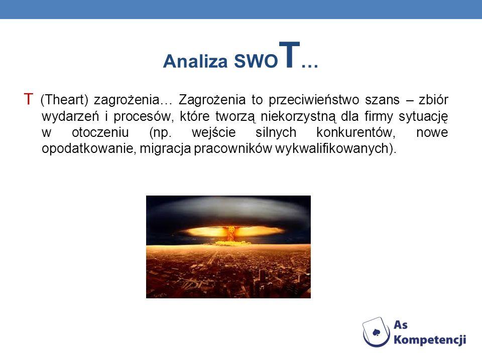 Analiza SWO T … T (Theart) zagrożenia… Zagrożenia to przeciwieństwo szans – zbiór wydarzeń i procesów, które tworzą niekorzystną dla firmy sytuację w otoczeniu (np.