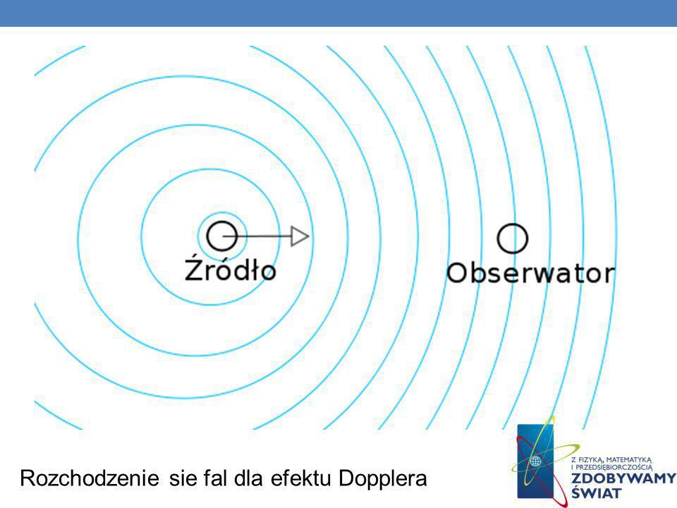 Rozchodzenie sie fal dla efektu Dopplera