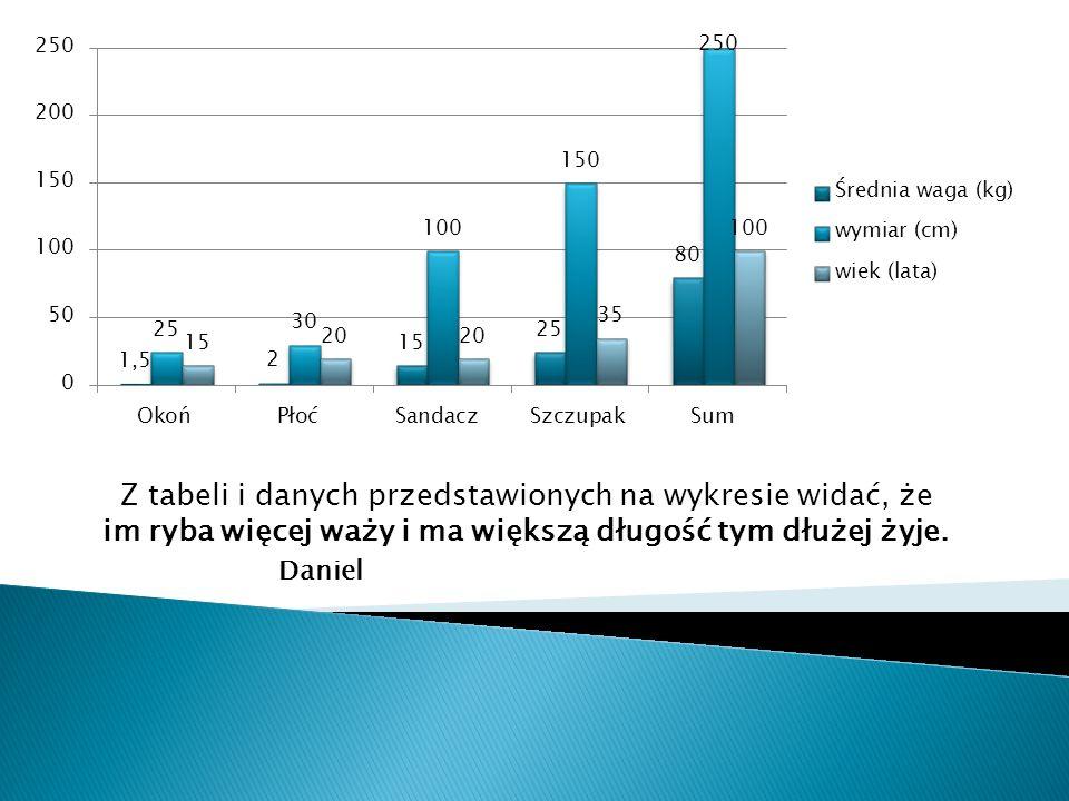 Z tabeli i danych przedstawionych na wykresie widać, że im ryba więcej waży i ma większą długość tym dłużej żyje. Daniel