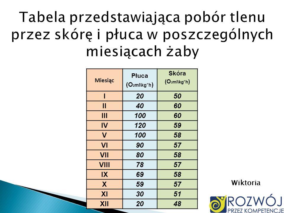Miesiąc Płuca (O 2 ml\kg*h ) Skóra (O 2 ml\kg*h ) I2050 II4060 III10060 IV12059 V10058 VI9057 VII8058 VIII7857 IX6958 X5957 XI3051 XII2048 Wiktoria
