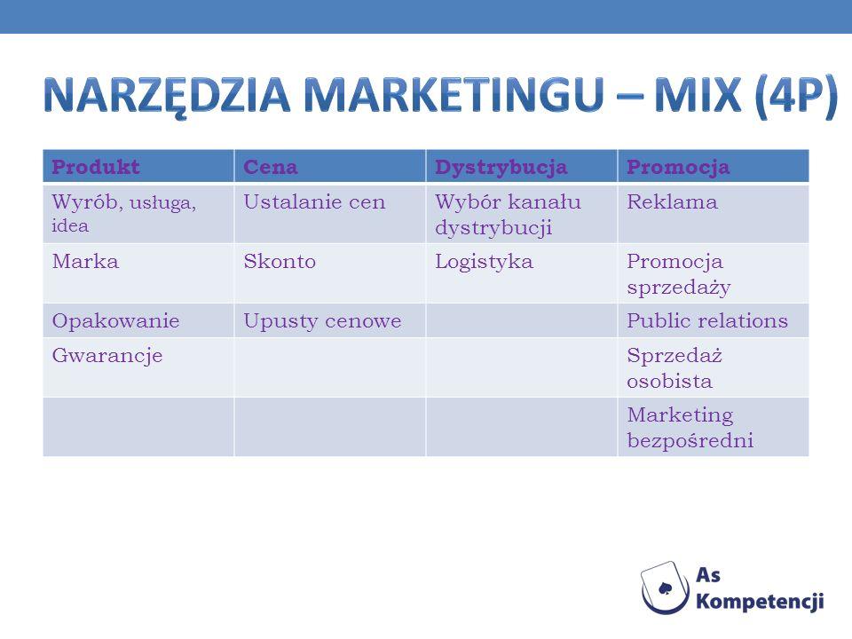 Reklama nakłaniająco – porównawcza – stosowana w przypadku istnienia konkurencyjnych produktów na rynku.