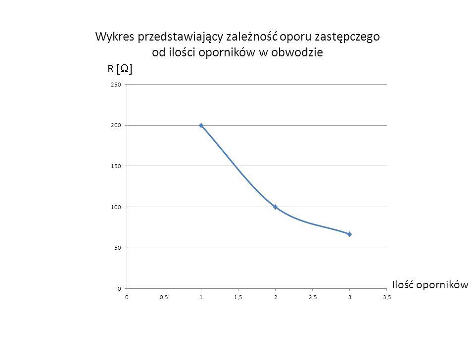 Wykres przedstawiający zależność oporu zastępczego od ilości oporników w obwodzie R Ilość oporników