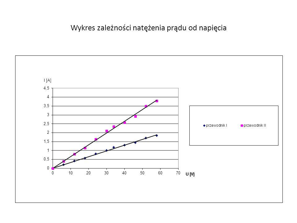 Wykres zależności natężenia prądu od napięcia I [A]