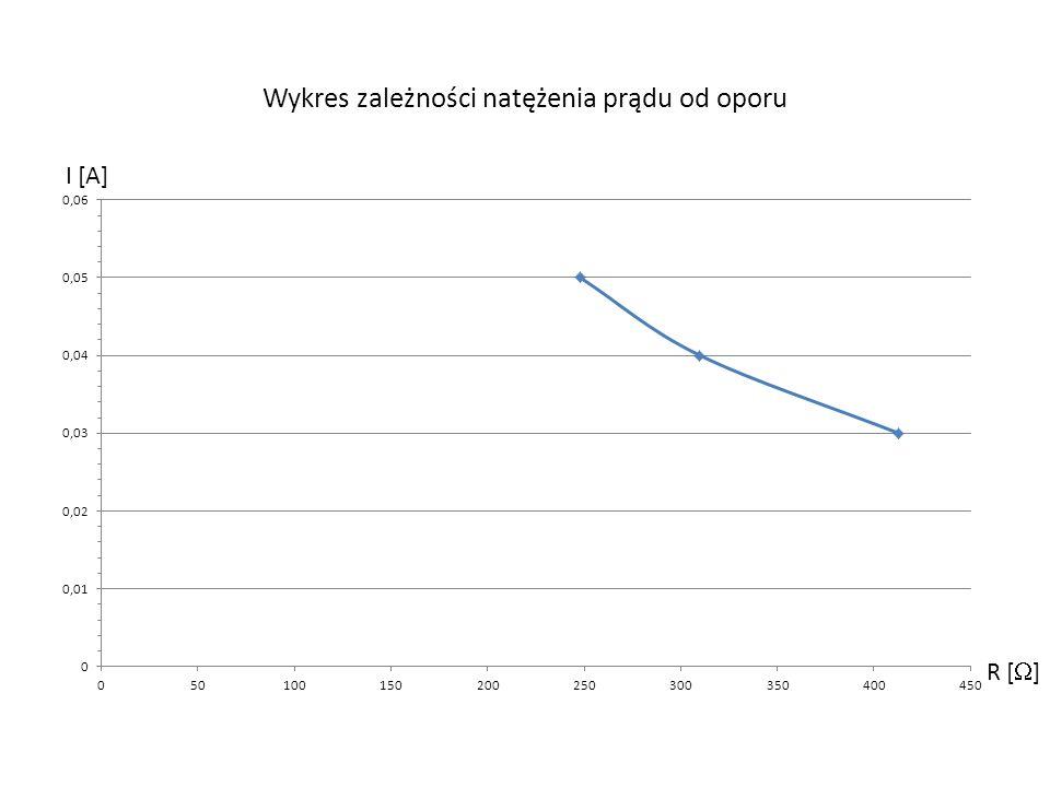 Wykres zależności natężenia prądu od oporu R [ ] I [A]