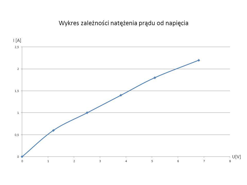 Wykres zależności natężenia prądu od napięcia U[V] I [A]