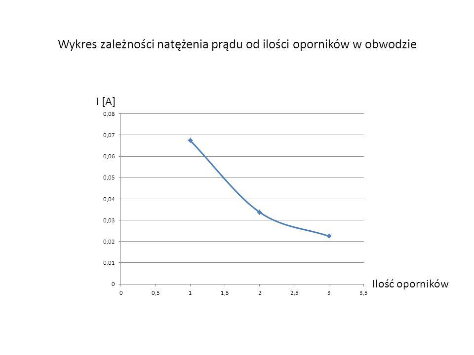 Wykres zależności natężenia prądu od ilości oporników w obwodzie I [A] Ilość oporników