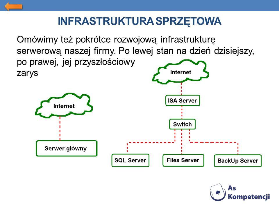 INFRASTRUKTURA SPRZĘTOWA Omówimy też pokrótce rozwojową infrastrukturę serwerową naszej firmy.