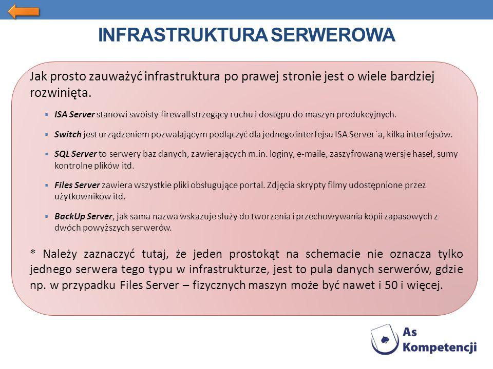 INFRASTRUKTURA SERWEROWA Jak prosto zauważyć infrastruktura po prawej stronie jest o wiele bardziej rozwinięta.