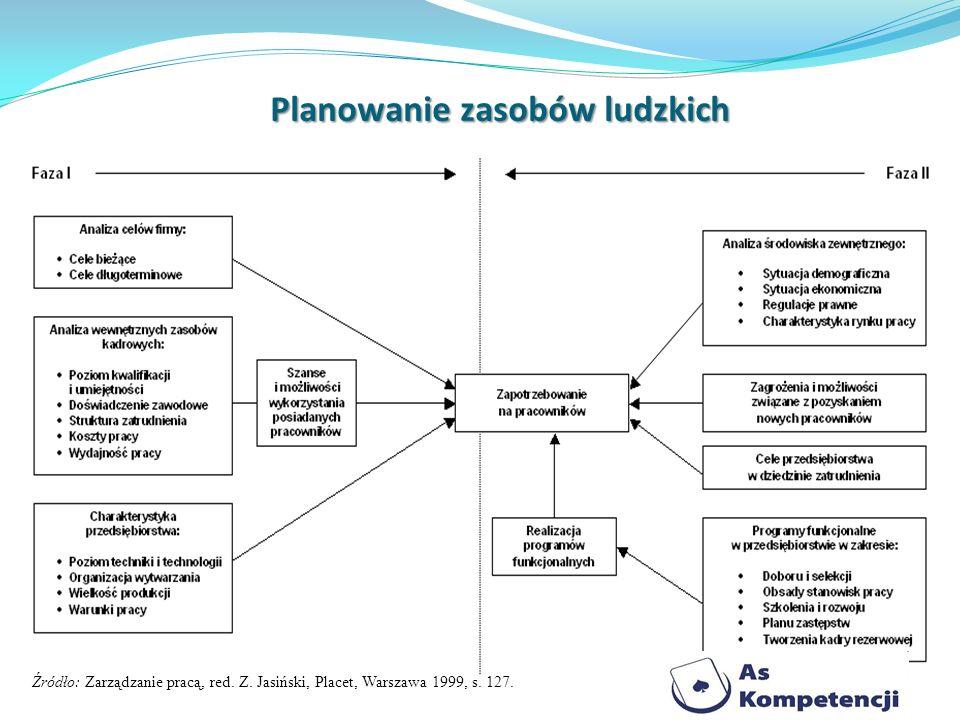 Planowanie zasobów ludzkich 10 Źródło: Zarządzanie pracą, red. Z. Jasiński, Placet, Warszawa 1999, s. 127.