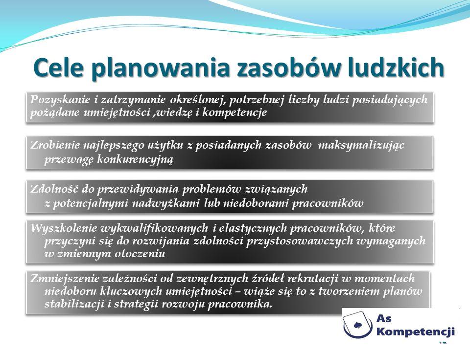 Cele planowania zasobów ludzkich Zdolność do przewidywania problemów związanych z potencjalnymi nadwyżkami lub niedoborami pracowników 12 Pozyskanie i