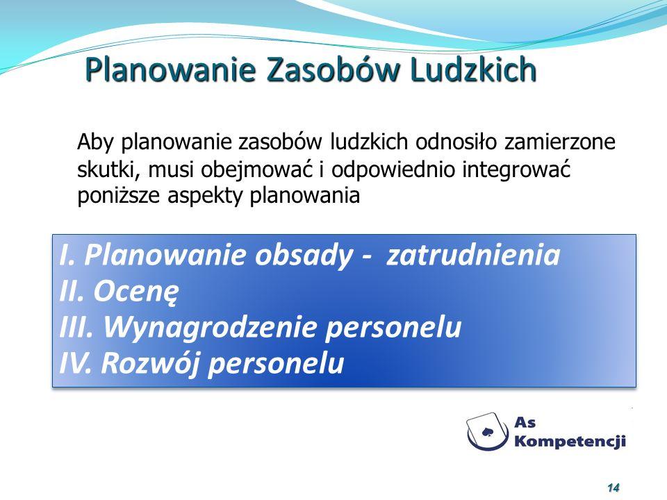 Planowanie Zasobów Ludzkich Aby planowanie zasobów ludzkich odnosiło zamierzone skutki, musi obejmować i odpowiednio integrować poniższe aspekty plano