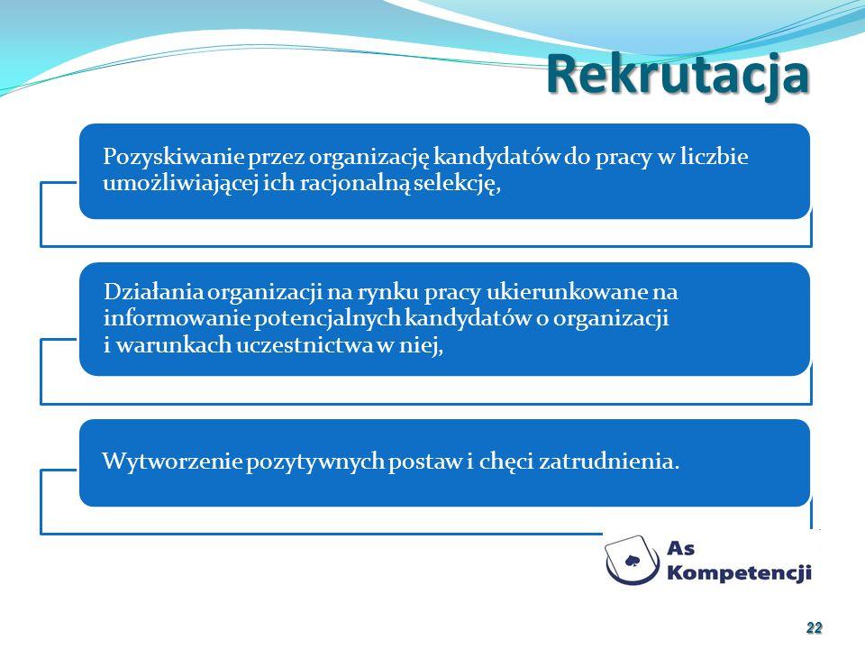 Rekrutacja Pozyskiwanie przez organizację kandydatów do pracy w liczbie umożliwiającej ich racjonalną selekcję, Działania organizacji na rynku pracy u