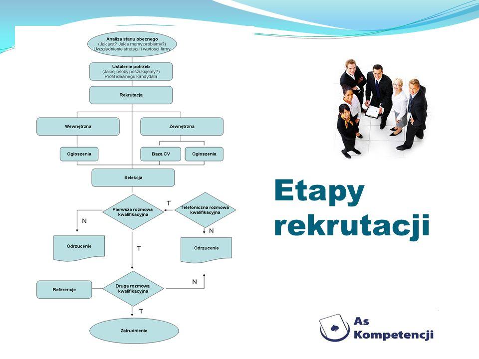 Etapy rekrutacji