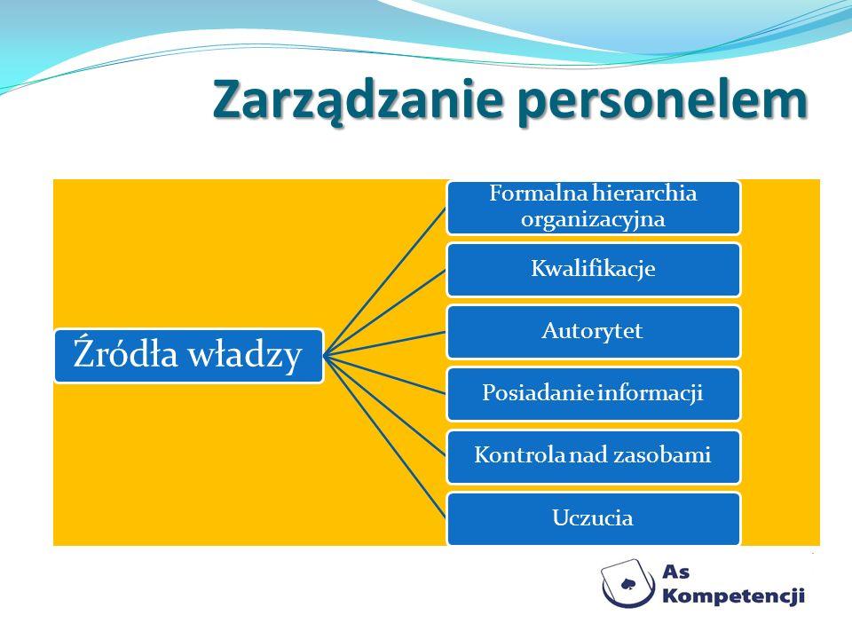 Źródła władzy Formalna hierarchia organizacyjna KwalifikacjeAutorytetPosiadanie informacjiKontrola nad zasobamiUczucia Zarządzanie personelem