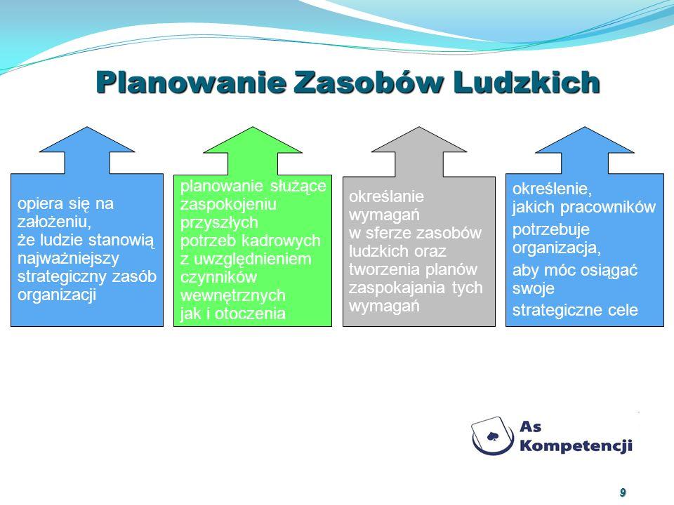 Planowanie Zasobów Ludzkich 9 opiera się na założeniu, że ludzie stanowią najważniejszy strategiczny zasób organizacji planowanie służące zaspokojeniu