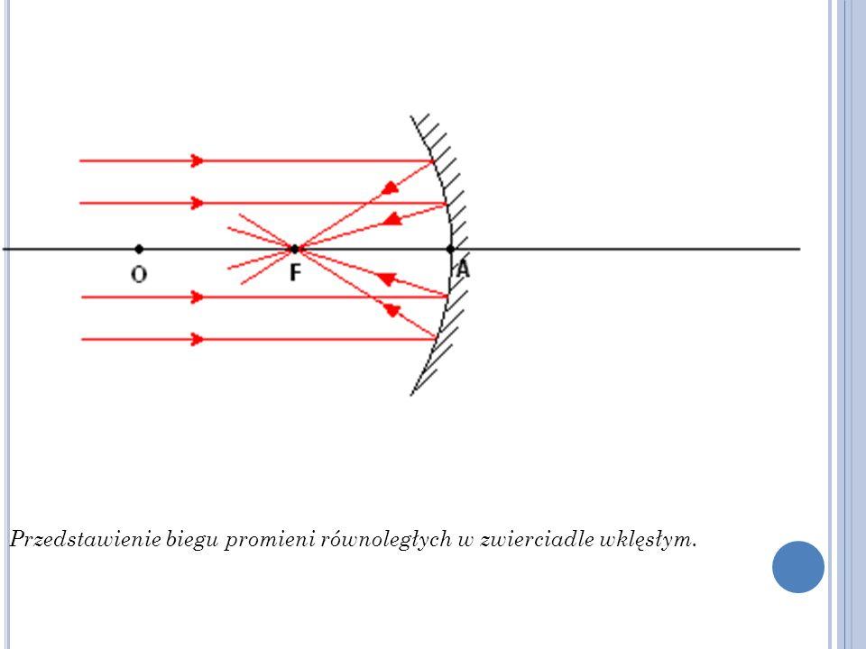 Przedstawienie biegu promieni równoległych w zwierciadle wklęsłym.