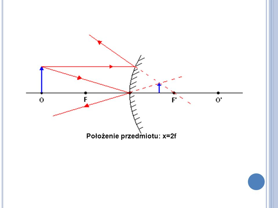 Położenie przedmiotu: x=2f