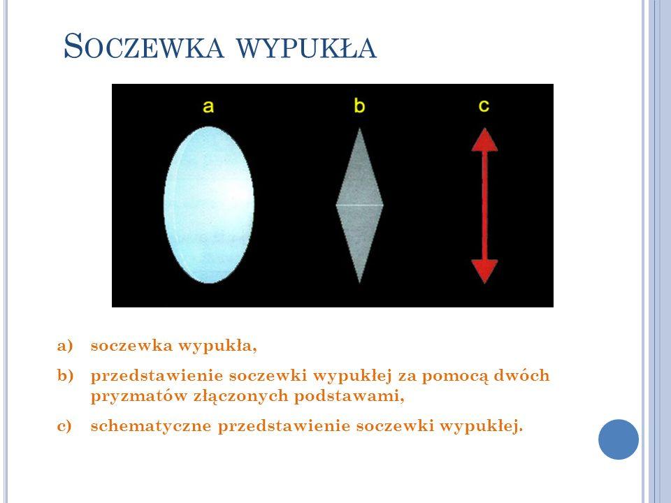 a)soczewka wypukła, b)przedstawienie soczewki wypukłej za pomocą dwóch pryzmatów złączonych podstawami, c)schematyczne przedstawienie soczewki wypukłe