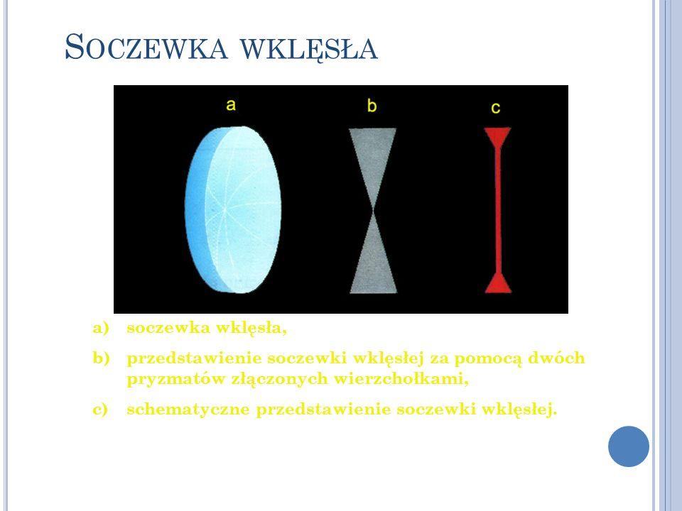 S OCZEWKA WKLĘSŁA a)soczewka wklęsła, b)przedstawienie soczewki wklęsłej za pomocą dwóch pryzmatów złączonych wierzchołkami, c)schematyczne przedstawi