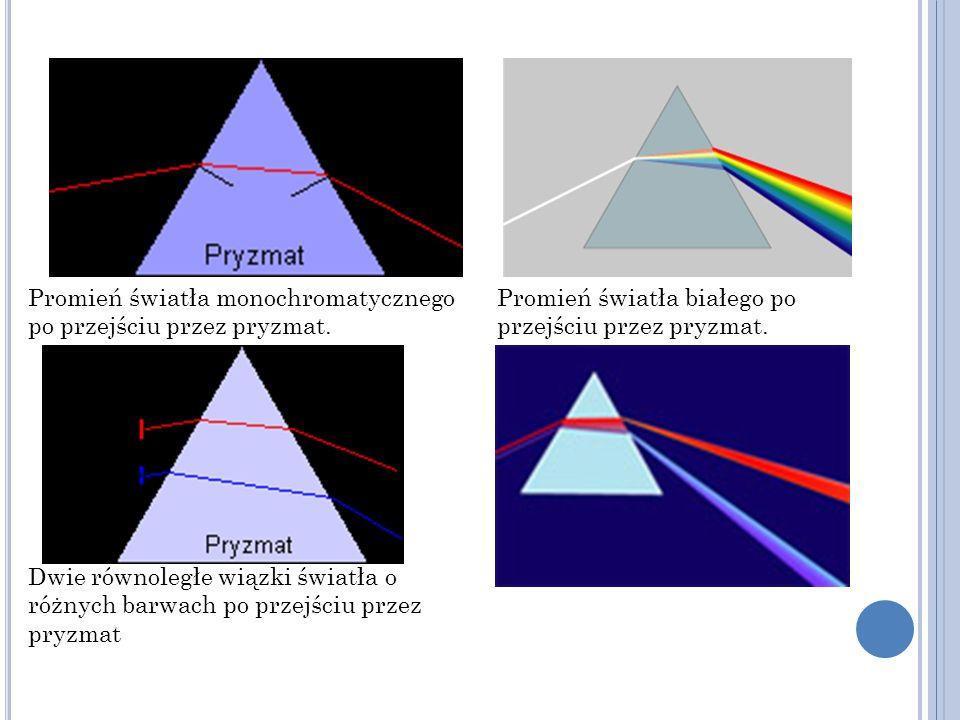 Promień światła monochromatycznego po przejściu przez pryzmat. Promień światła białego po przejściu przez pryzmat. Dwie równoległe wiązki światła o ró