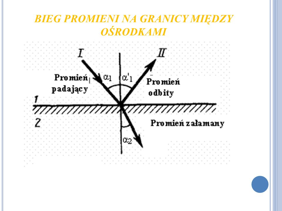 R ÓWNANIE ZWIERCIADŁA x - odległość przedmiotu od zwierciadła (cm) y - odległość obrazu od zwierciadła (cm) f - ogniskowa (cm) Między ogniskową a promieniem krzywizny zachodzi zależność, czyli ogniskowa jest połową długości promienia: Powiększenie p, definiujemy jako Y/X, gdzie Y-wielkość obrazu, a X-wielkość przedmiotu.