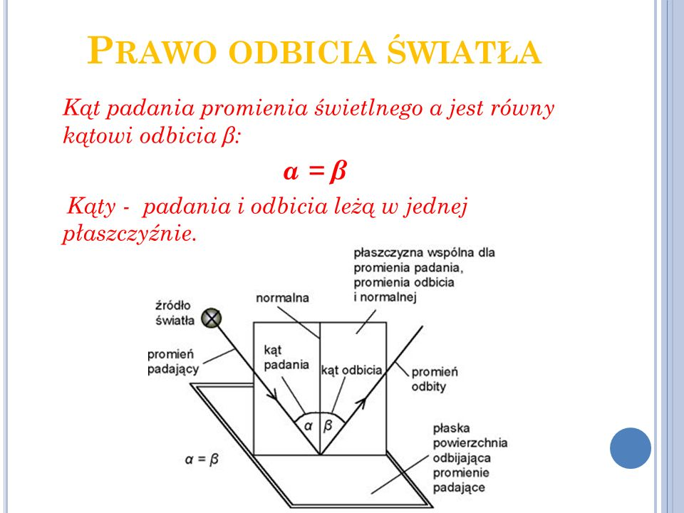 P RAWO ODBICIA ŚWIATŁA Kąt padania promienia świetlnego α jest równy kątowi odbicia β: α = β Kąty - padania i odbicia leżą w jednej płaszczyźnie.
