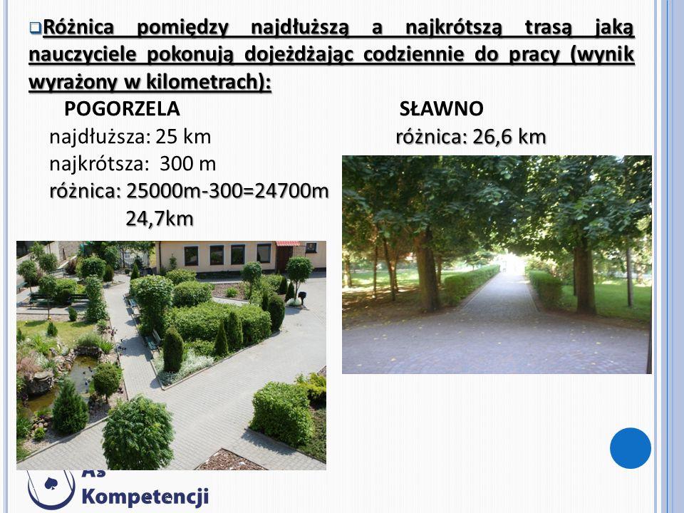 Różnica pomiędzy najdłuższą a najkrótszą trasą jaką nauczyciele pokonują dojeżdżając codziennie do pracy (wynik wyrażony w kilometrach): Różnica pomiędzy najdłuższą a najkrótszą trasą jaką nauczyciele pokonują dojeżdżając codziennie do pracy (wynik wyrażony w kilometrach): POGORZELA SŁAWNO różnica: 26,6 km najdłuższa: 25 km różnica: 26,6 km najkrótsza: 300 m różnica: 25000m-300=24700m 24,7km 24,7km