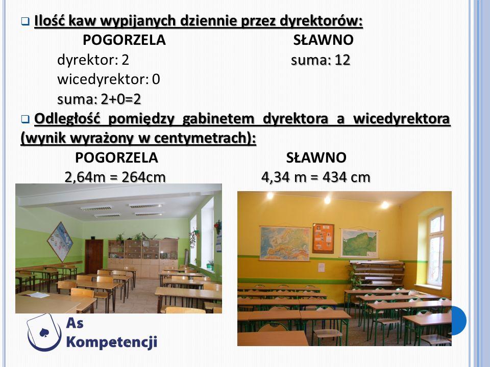 Ilość kaw wypijanych dziennie przez dyrektorów: POGORZELA SŁAWNO suma: 12 dyrektor: 2 suma: 12 wicedyrektor: 0 suma: 2+0=2 Odległość pomiędzy gabinetem dyrektora a wicedyrektora (wynik wyrażony w centymetrach): POGORZELA SŁAWNO 2,64m = 264cm 4,34 m = 434 cm