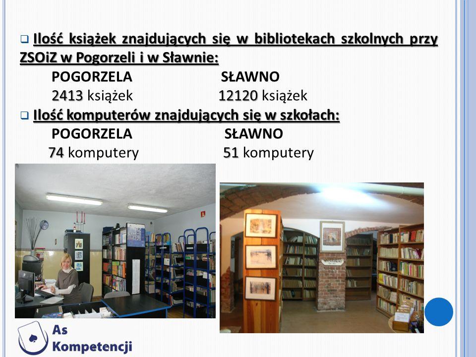 Ilość książek znajdujących się w bibliotekach szkolnych przy ZSOiZ w Pogorzeli i w Sławnie: POGORZELA SŁAWNO 241312120 2413 książek 12120 książek Ilość komputerów znajdujących się w szkołach: POGORZELA SŁAWNO 7451 74 komputery 51 komputery