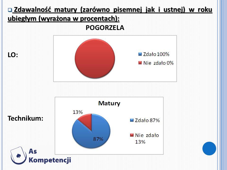 Zdawalność matury (zarówno pisemnej jak i ustnej) w roku ubiegłym (wyrażona w procentach): Zdawalność matury (zarówno pisemnej jak i ustnej) w roku ub