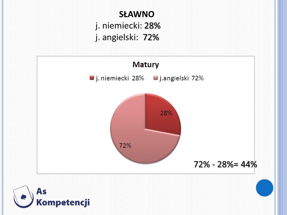 SŁAWNO 28% j. niemiecki: 28% 72% j. angielski: 72% 72% - 28%= 44%