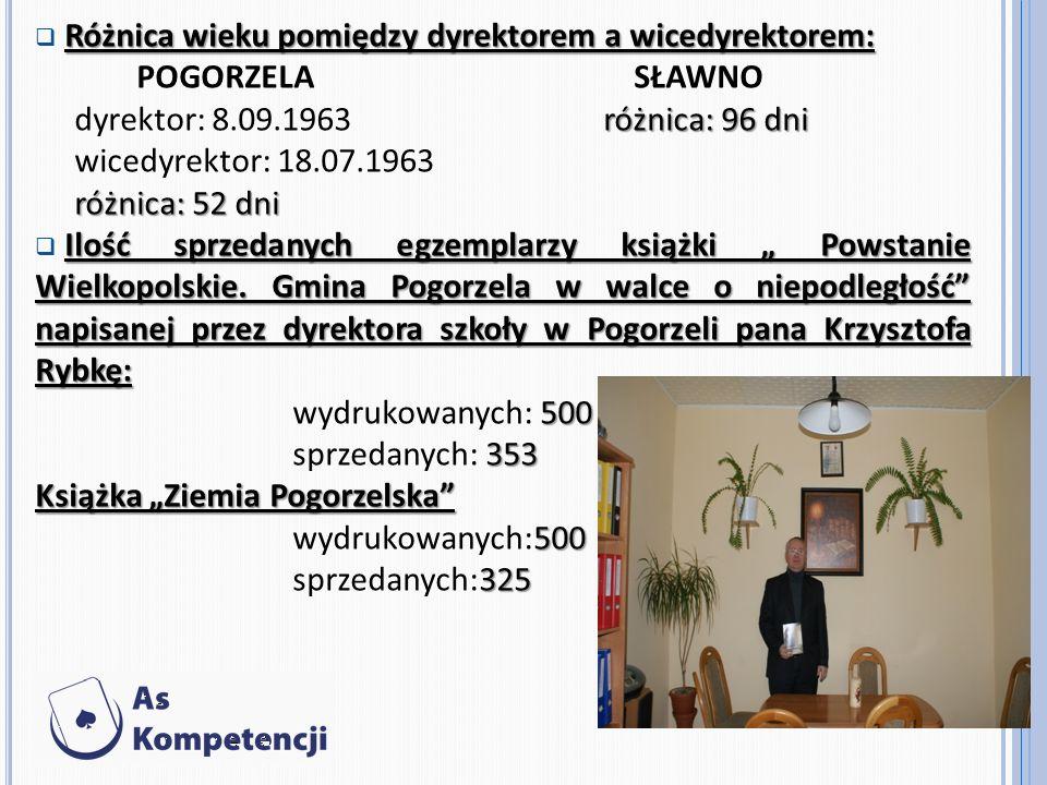 Różnica wieku pomiędzy dyrektorem a wicedyrektorem: POGORZELA SŁAWNO różnica: 96 dni dyrektor: 8.09.1963 różnica: 96 dni wicedyrektor: 18.07.1963 różnica: 52 dni Ilość sprzedanych egzemplarzy książki Powstanie Wielkopolskie.