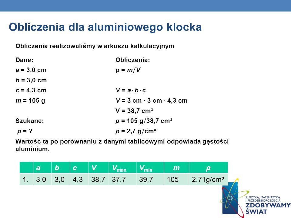 Obliczenia dla aluminiowego klocka Obliczenia realizowaliśmy w arkuszu kalkulacyjnym abcVV max V min mρ 1.3,0 4,338,737,739,71052,71g/cm³ Dane: Oblicz