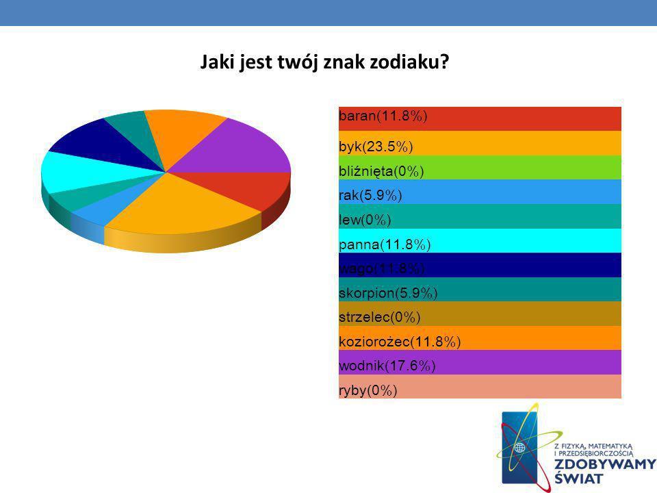 Jaki jest twój znak zodiaku? baran(11.8%) byk(23.5%) bliźnięta(0%) rak(5.9%) lew(0%) panna(11.8%) wago(11.8%) skorpion(5.9%) strzelec(0%) koziorożec(1