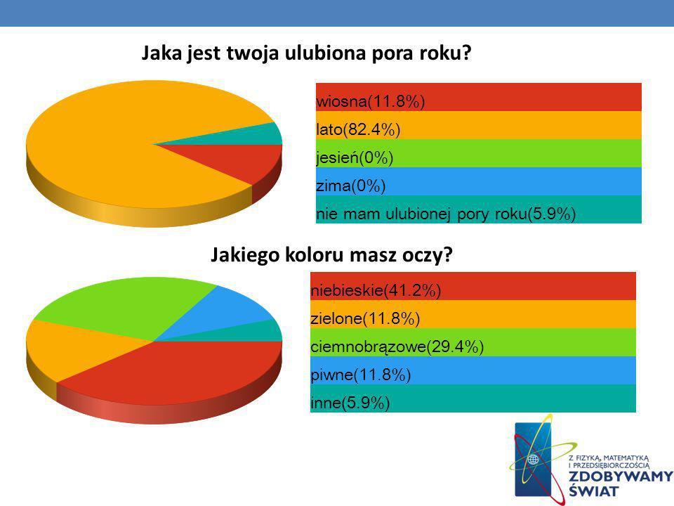 wiosna(11.8%) lato(82.4%) jesień(0%) zima(0%) nie mam ulubionej pory roku(5.9%) Jakiego koloru masz oczy? niebieskie(41.2%) zielone(11.8%) ciemnobrązo