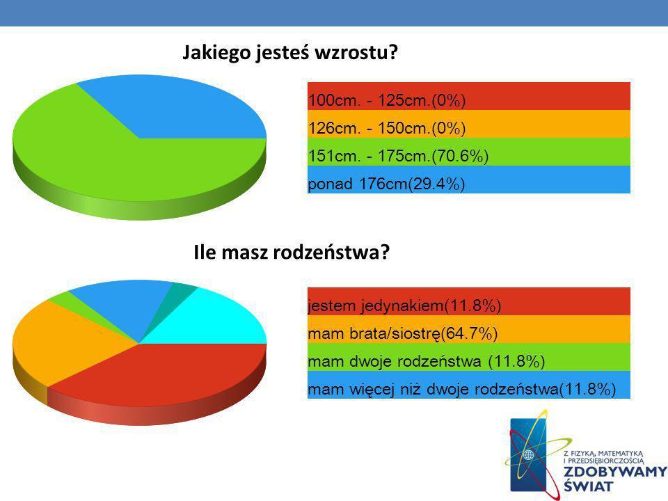 Ile masz rodzeństwa? Jakiego jesteś wzrostu? 100cm. - 125cm.(0%) 126cm. - 150cm.(0%) 151cm. - 175cm.(70.6%) ponad 176cm(29.4%) jestem jedynakiem(11.8%