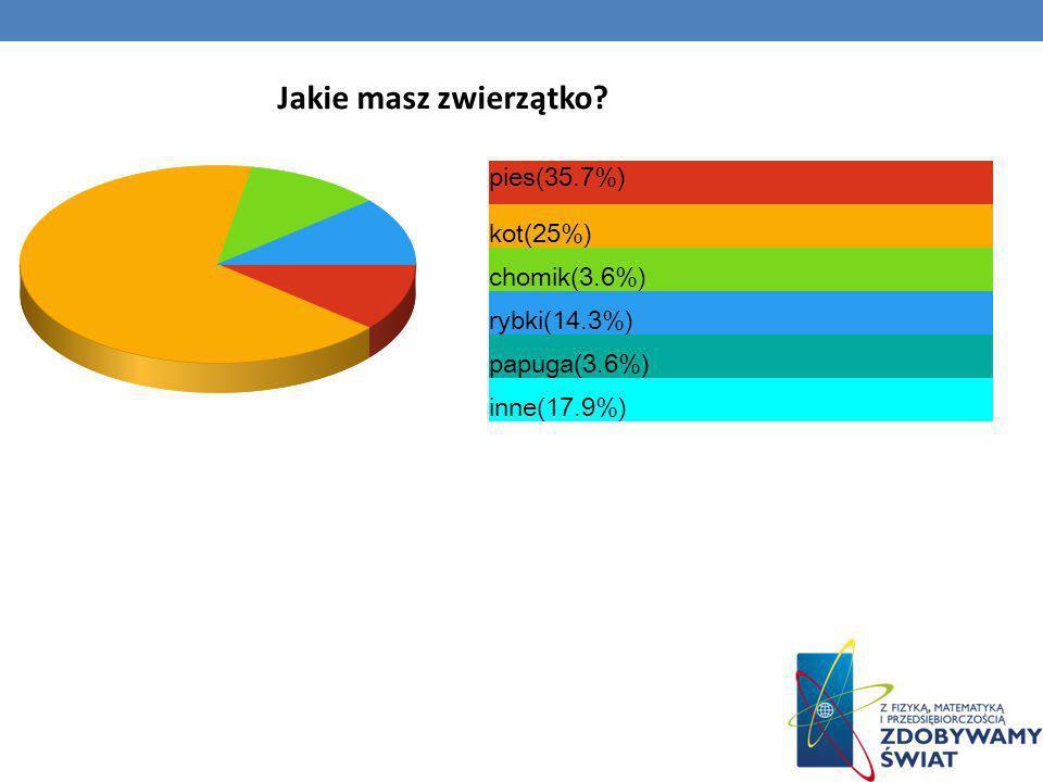 Jakie masz zwierzątko? pies(35.7%) kot(25%) chomik(3.6%) rybki(14.3%) papuga(3.6%) inne(17.9%)