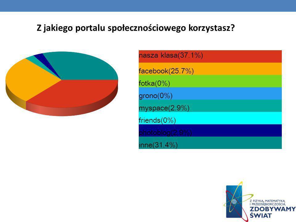 Z jakiego portalu społecznościowego korzystasz? nasza klasa(37.1%) facebook(25.7%) fotka(0%) grono(0%) myspace(2.9%) friends(0%) photoblog(2.9%) inne(